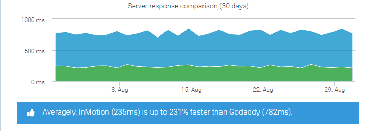 godaddy-server-response